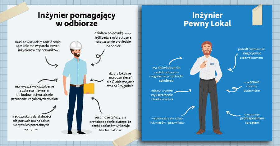 Nasi Inżynierowie przeprowadzają profesjonalne odbiory mieszkań i domów w całej Polsce.
